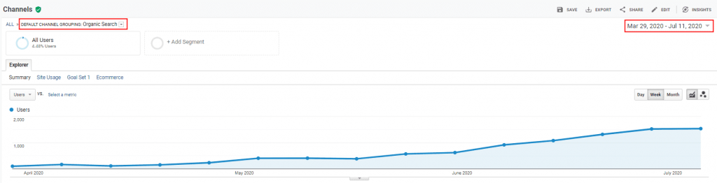 Search engine Optimization improvements over 3-6 months