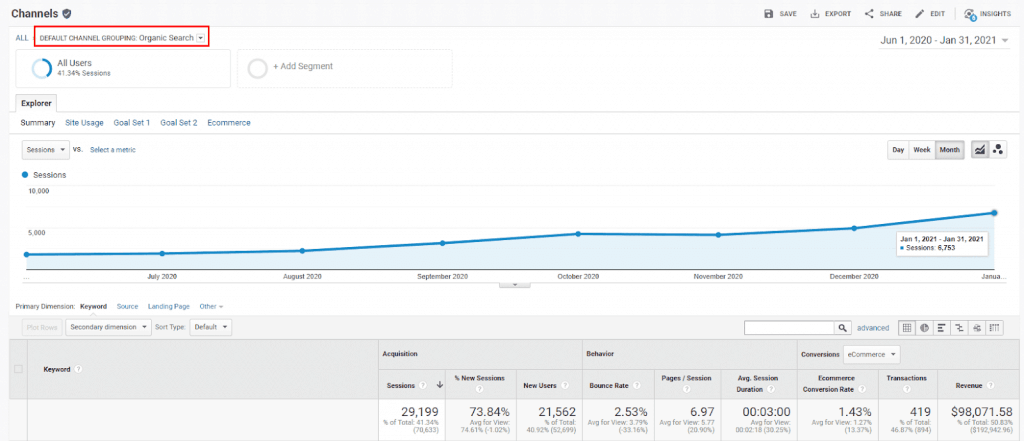 Using Google Analytics to keep track of organic traffic