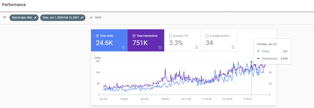 Google Search Console 338% increase in click throughs from organic search