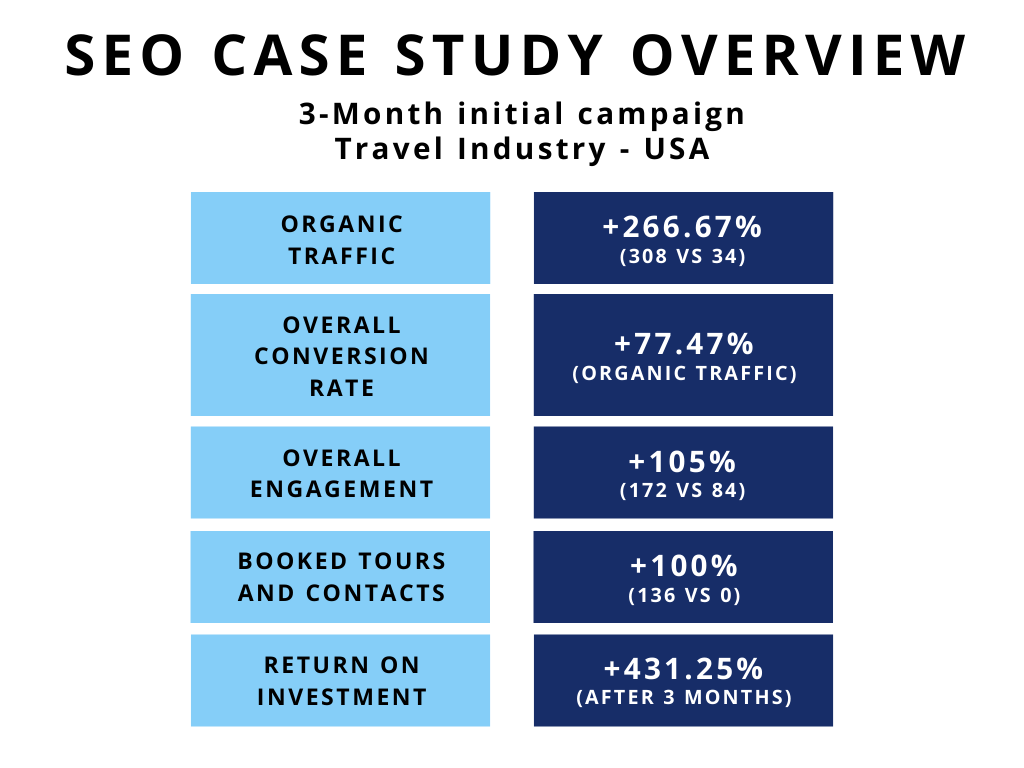 Tour operator SEO results